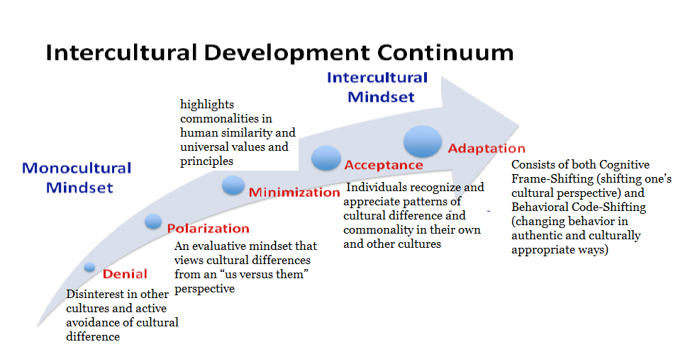Intercultural Development Continuum graphic